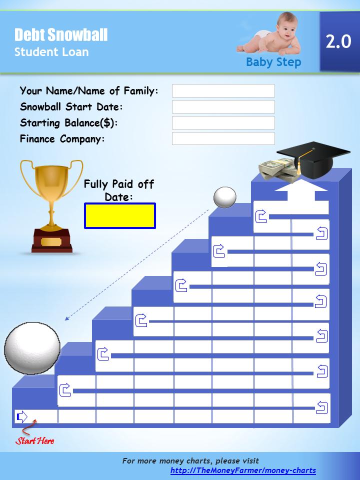 Student loan payoff progress tracking chart