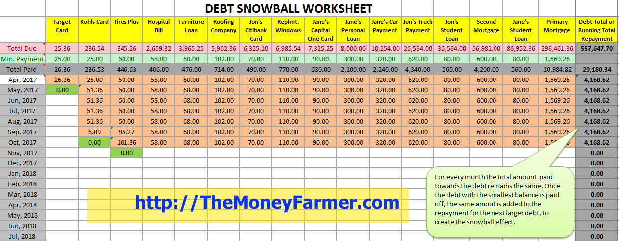 Free debt snowball Excel worksheet with chart